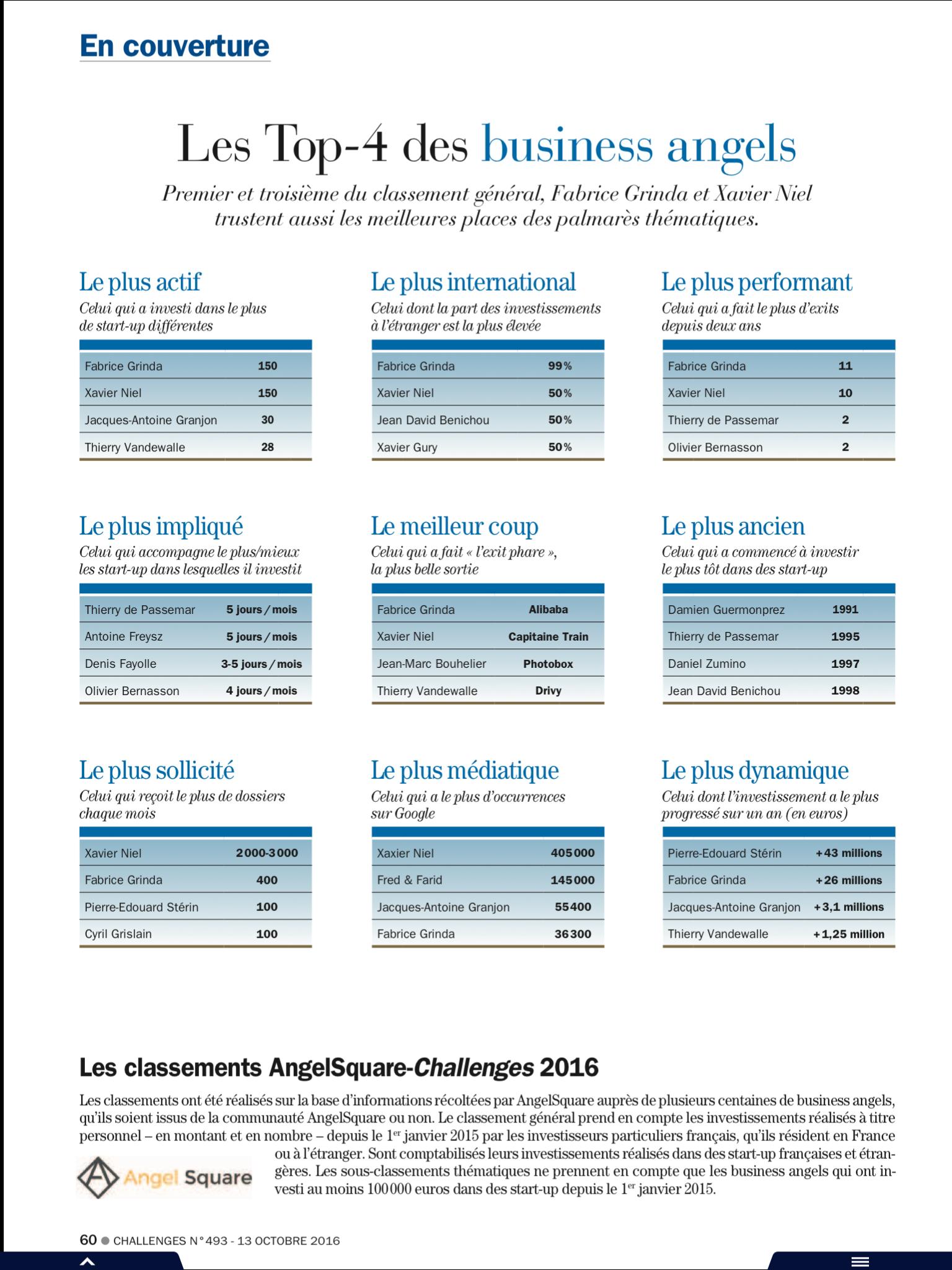 Challenges Classement